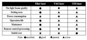 fiber laser, файбър лазер